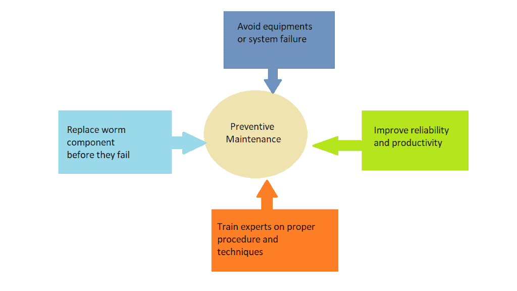 What is Preventive Maintenance?, Advantages and Disadvantages of Preventive maintenance.