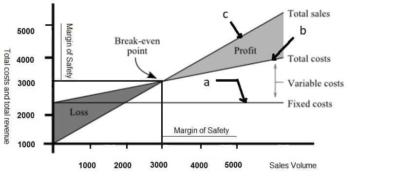 Construction of-Break-even chart - Break-even analysis