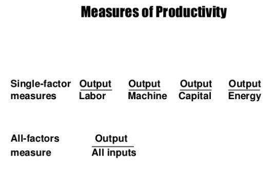 What is Productivity? |purpose of improving productivity | 7 Factors affecting productivity, pdf
