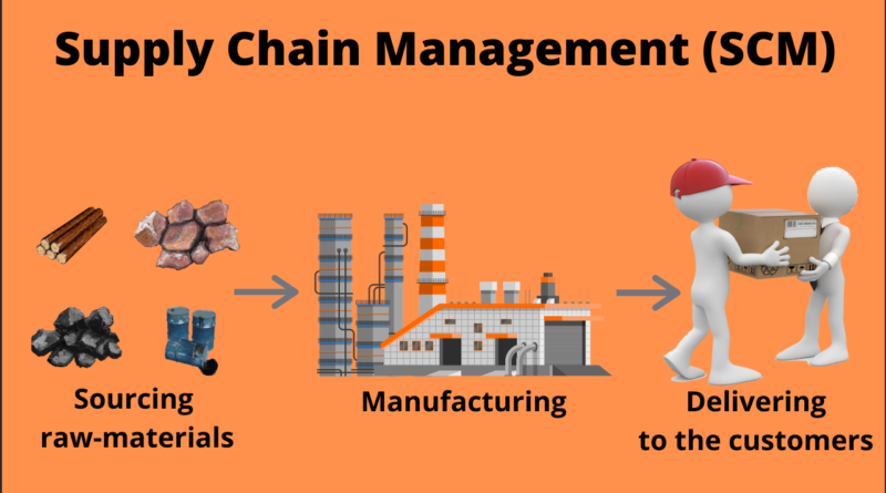 Supply chain management - Scm